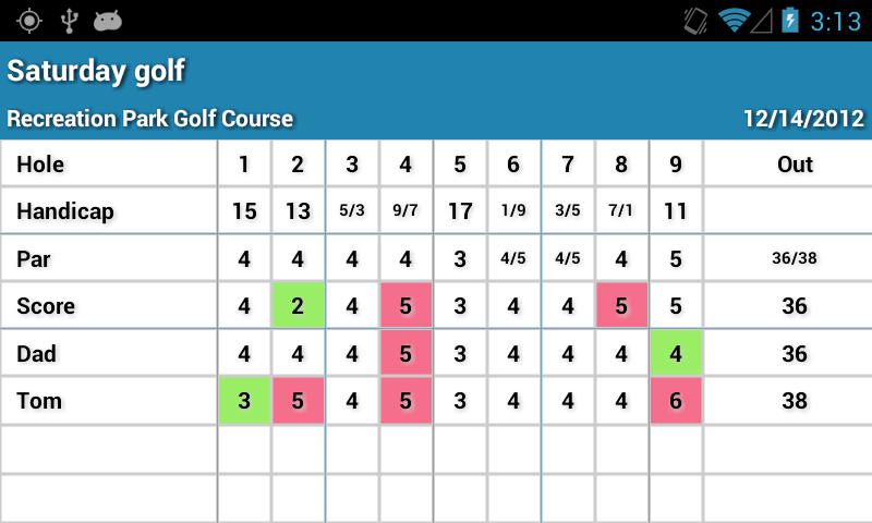 Group Scorecard